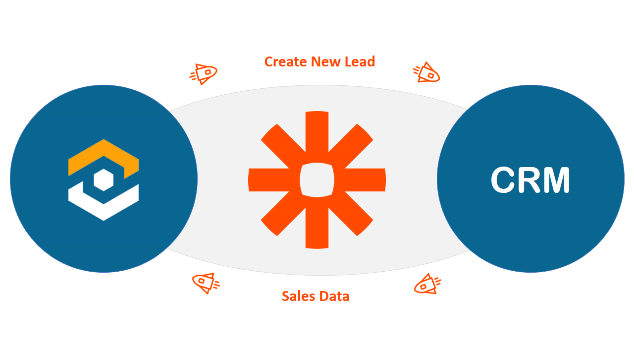 Integrating Marketing and CRMs is a 2 WayStreet
