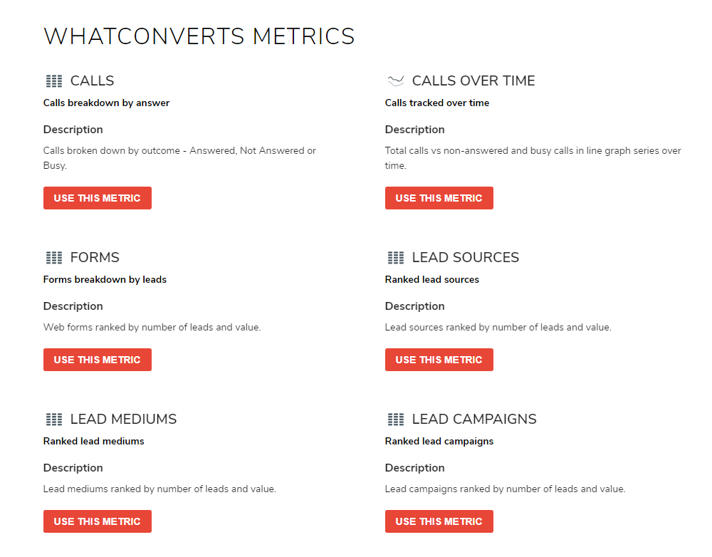 WhatConverts Metrics on Octoboard
