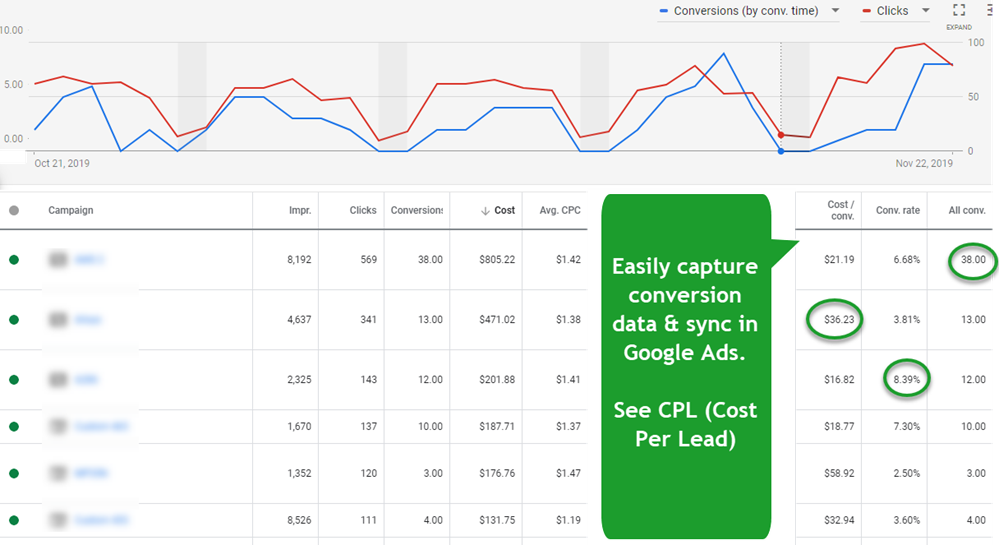 Conversion Data in Google Ads