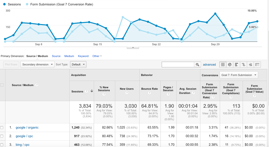 Tracking iframe forms in Google Analytics