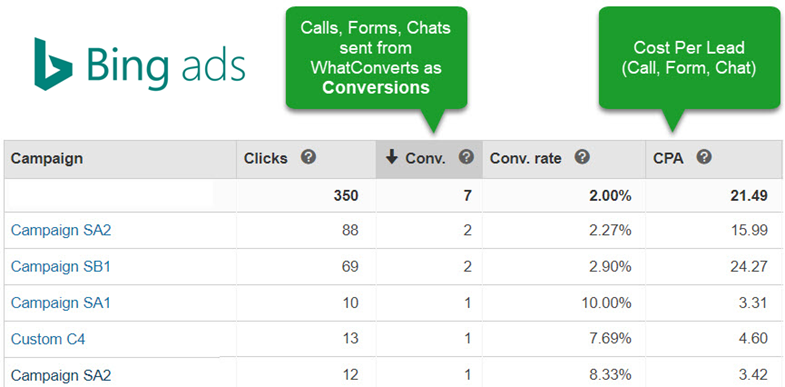BingConversionsWCA for Bing Ads conversion rate improvement