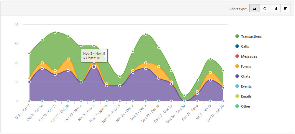 Google Organic Leads by Week Report