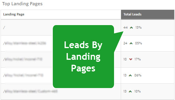 New Top Landing Pages in Monthly Summary Report