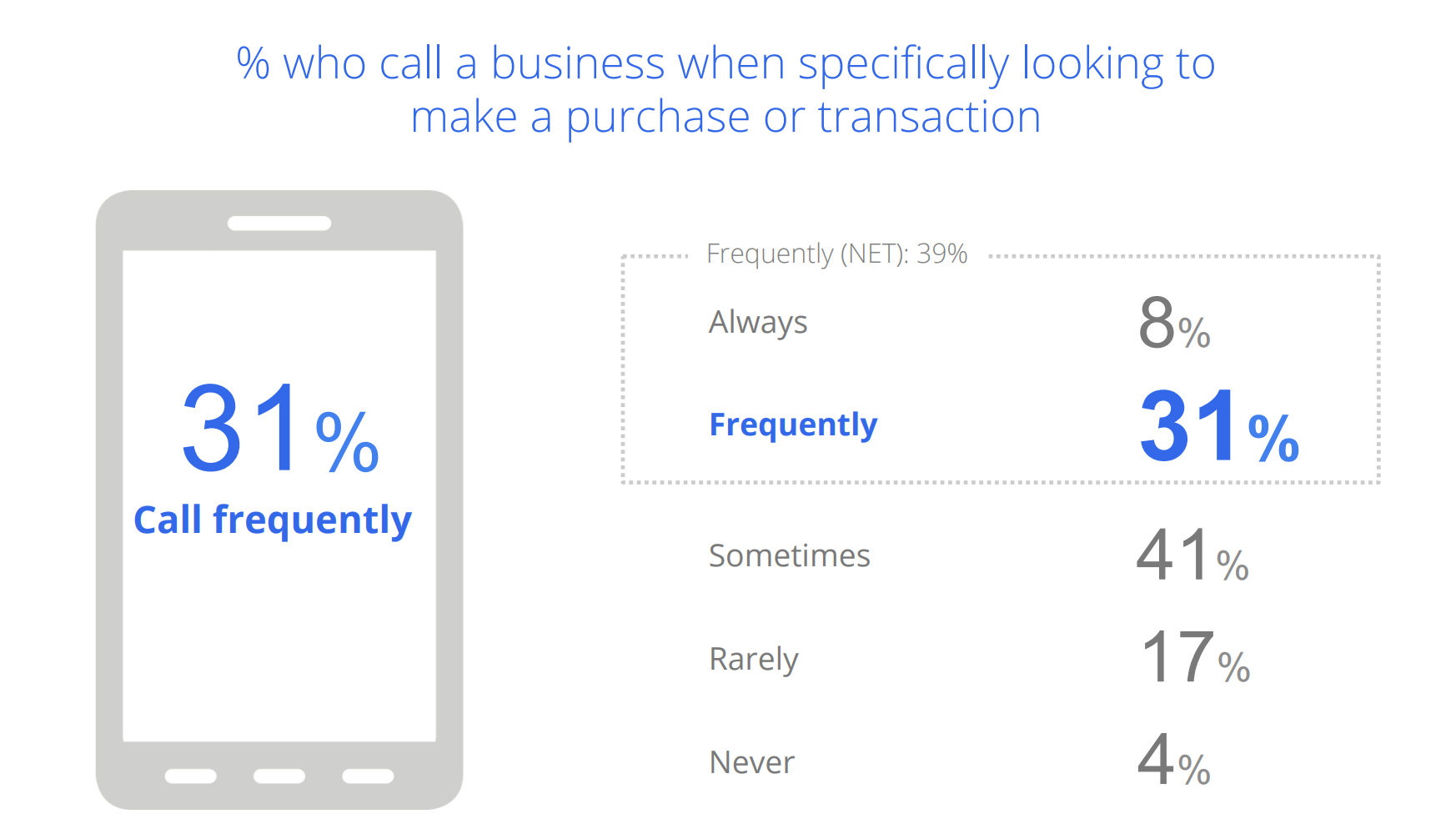 Call Tracking by Purchase Intent