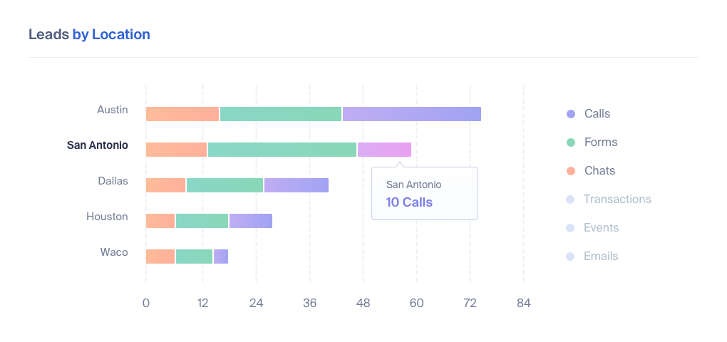 Call Tracking for Real Estate
