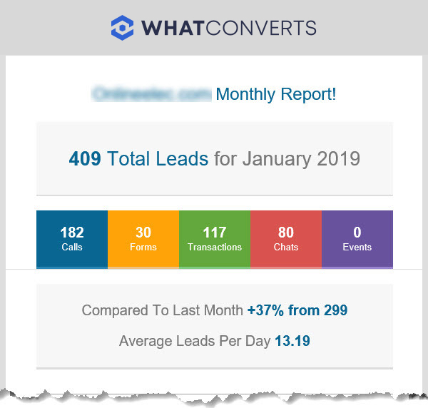 Monthly Summary Report for Agency Client Reporting