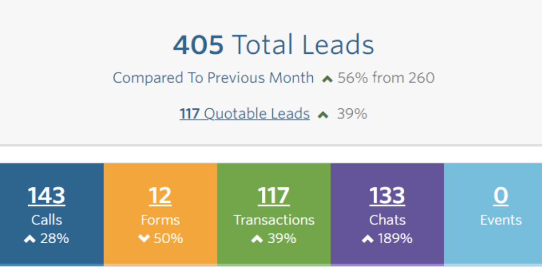WhatConverts: Track leads compared to previous months